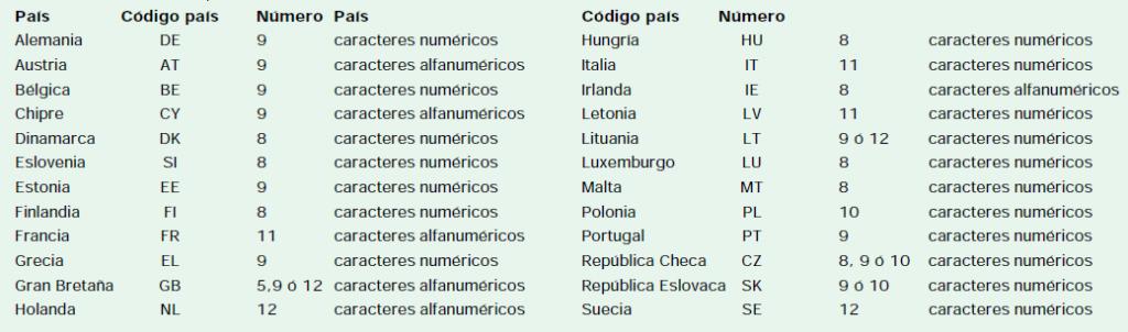 Imagen Modelo 349 NIF Estados Miembros