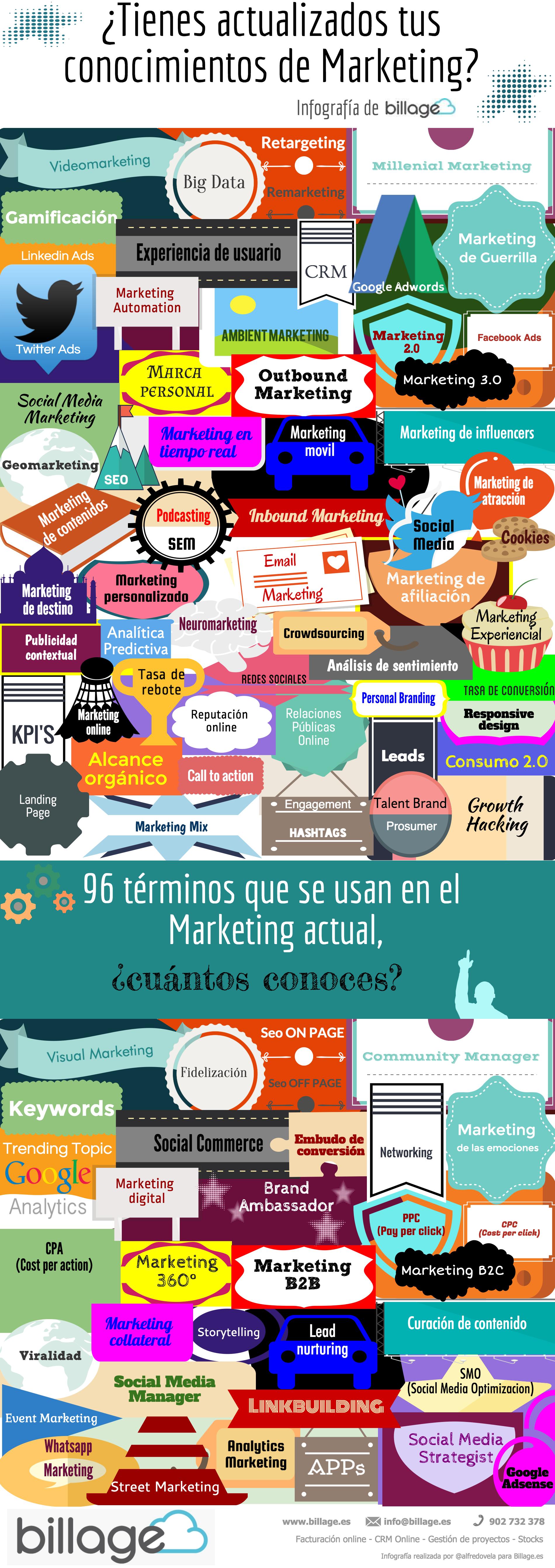 ¿Cuánto sabes del Marketing actual? 96 términos para comprobarlo