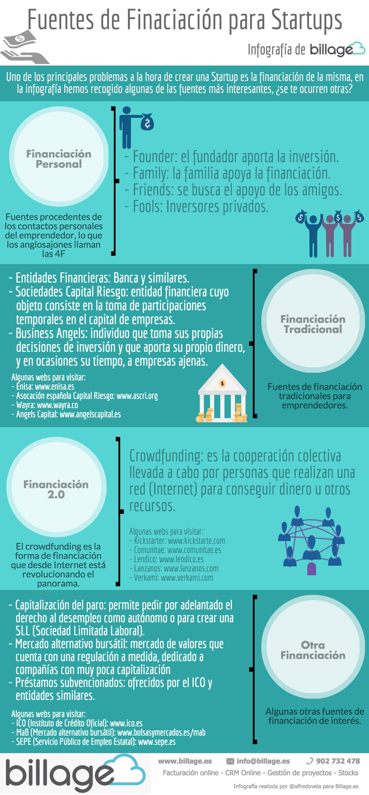 Fuentes de Financiación para Startups