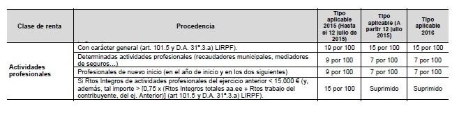 Tipos IRPF Actividades Profesionales